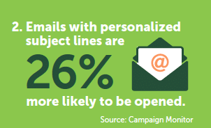 Graphic: emails with personalized subject lines are 26% more likely to be opened