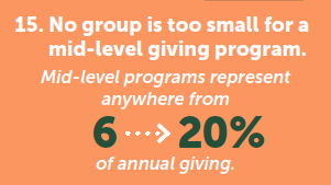 Graphic: Mid-level programs represent 6 - 20% of annual giving