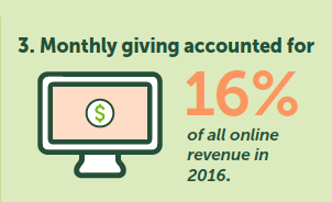 Graphic: Monthly giving accounted for 16% of all online revenue in 2016